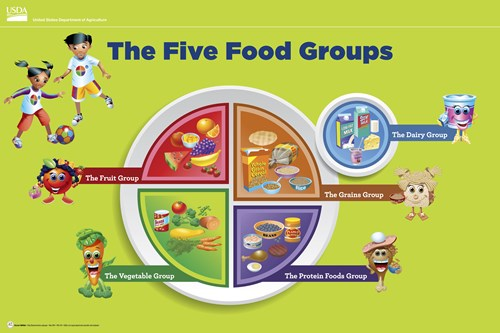 Poster that shows the MyPlate with kid friendly pictures for each food group.